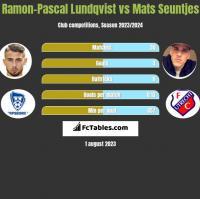 Ramon-Pascal Lundqvist vs Mats Seuntjes h2h player stats