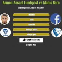 Ramon-Pascal Lundqvist vs Matus Bero h2h player stats