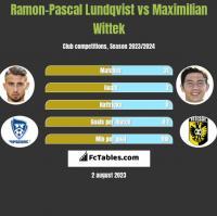 Ramon-Pascal Lundqvist vs Maximilian Wittek h2h player stats