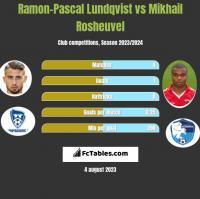 Ramon-Pascal Lundqvist vs Mikhail Rosheuvel h2h player stats