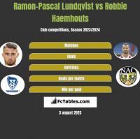 Ramon-Pascal Lundqvist vs Robbie Haemhouts h2h player stats
