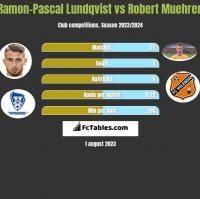Ramon-Pascal Lundqvist vs Robert Muehren h2h player stats