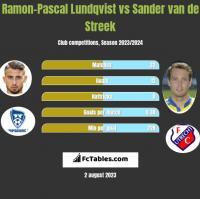 Ramon-Pascal Lundqvist vs Sander van de Streek h2h player stats