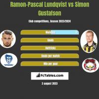 Ramon-Pascal Lundqvist vs Simon Gustafson h2h player stats