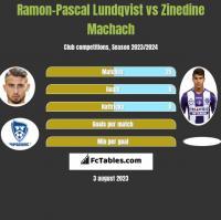 Ramon-Pascal Lundqvist vs Zinedine Machach h2h player stats