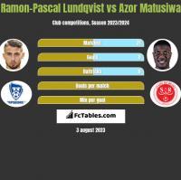 Ramon-Pascal Lundqvist vs Azor Matusiwa h2h player stats