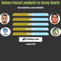 Ramon-Pascal Lundqvist vs Deroy Duarte h2h player stats