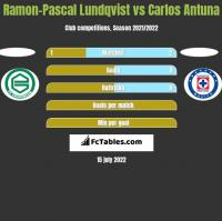 Ramon-Pascal Lundqvist vs Carlos Antuna h2h player stats