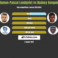 Ramon-Pascal Lundqvist vs Rodney Kongolo h2h player stats