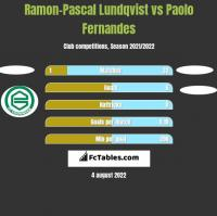 Ramon-Pascal Lundqvist vs Paolo Fernandes h2h player stats