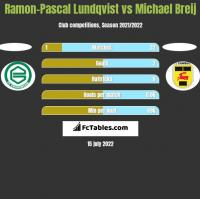 Ramon-Pascal Lundqvist vs Michael Breij h2h player stats