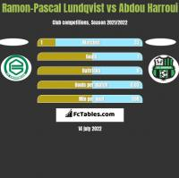 Ramon-Pascal Lundqvist vs Abdou Harroui h2h player stats
