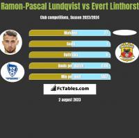 Ramon-Pascal Lundqvist vs Evert Linthorst h2h player stats