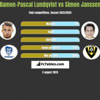 Ramon-Pascal Lundqvist vs Simon Janssen h2h player stats