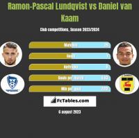 Ramon-Pascal Lundqvist vs Daniel van Kaam h2h player stats