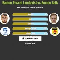 Ramon-Pascal Lundqvist vs Remco Balk h2h player stats