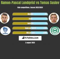 Ramon-Pascal Lundqvist vs Tomas Suslov h2h player stats