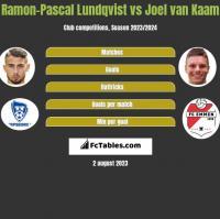Ramon-Pascal Lundqvist vs Joel van Kaam h2h player stats