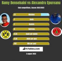 Ramy Bensebaini vs Alexandru Epureanu h2h player stats