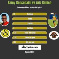 Ramy Bensebaini vs Aziz Behich h2h player stats