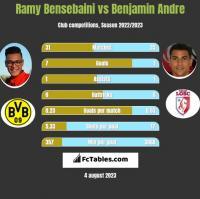 Ramy Bensebaini vs Benjamin Andre h2h player stats