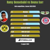 Ramy Bensebaini vs Bouna Sarr h2h player stats