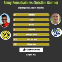 Ramy Bensebaini vs Christian Gentner h2h player stats