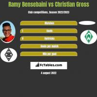 Ramy Bensebaini vs Christian Gross h2h player stats