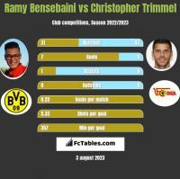 Ramy Bensebaini vs Christopher Trimmel h2h player stats
