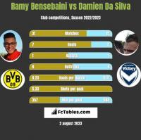 Ramy Bensebaini vs Damien Da Silva h2h player stats