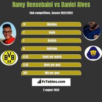Ramy Bensebaini vs Daniel Alves h2h player stats