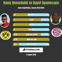 Ramy Bensebaini vs Dayot Upamecano h2h player stats