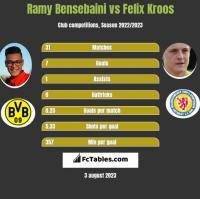 Ramy Bensebaini vs Felix Kroos h2h player stats
