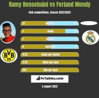 Ramy Bensebaini vs Ferland Mendy h2h player stats