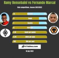 Ramy Bensebaini vs Fernando Marcal h2h player stats