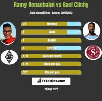 Ramy Bensebaini vs Gael Clichy h2h player stats