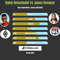 Ramy Bensebaini vs Jason Denayer h2h player stats