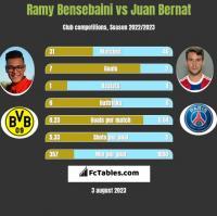 Ramy Bensebaini vs Juan Bernat h2h player stats