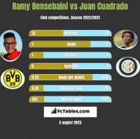 Ramy Bensebaini vs Juan Cuadrado h2h player stats