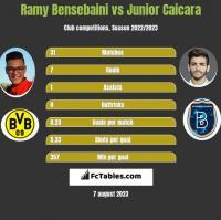 Ramy Bensebaini vs Junior Caicara h2h player stats