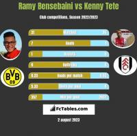 Ramy Bensebaini vs Kenny Tete h2h player stats