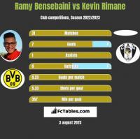 Ramy Bensebaini vs Kevin Rimane h2h player stats