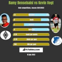 Ramy Bensebaini vs Kevin Vogt h2h player stats