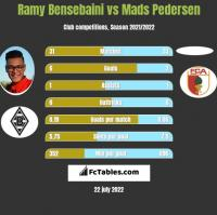 Ramy Bensebaini vs Mads Pedersen h2h player stats