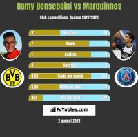 Ramy Bensebaini vs Marquinhos h2h player stats