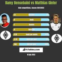 Ramy Bensebaini vs Matthias Ginter h2h player stats