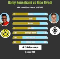 Ramy Bensebaini vs Nico Elvedi h2h player stats