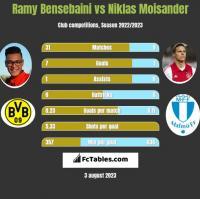 Ramy Bensebaini vs Niklas Moisander h2h player stats