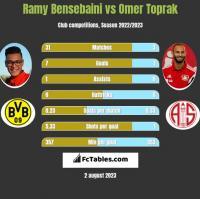Ramy Bensebaini vs Omer Toprak h2h player stats