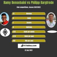 Ramy Bensebaini vs Philipp Bargfrede h2h player stats